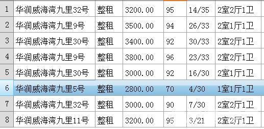 精选8套急租华润威海湾九里 精装观海海景房